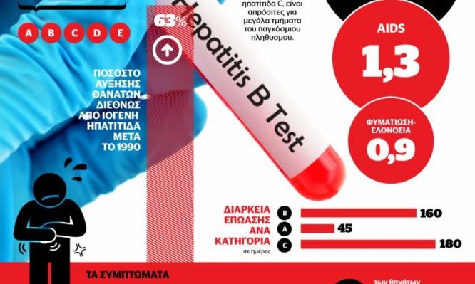 ιογενής ηπατίτιδα