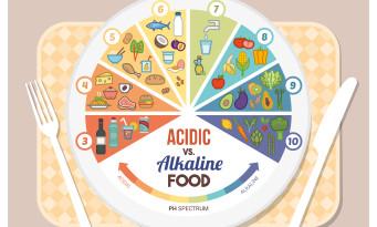 αλκαλική δίαιτα