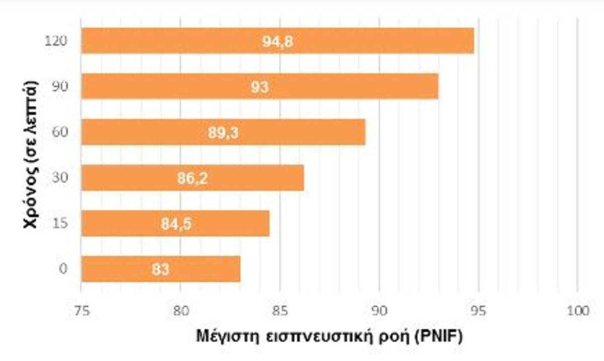 Εικόνα 2. Μέγιστη εισπνευστική ροή (PNIF) (οριζόντιος άξονας) σε σχέση με το χρόνο σε λεπτά (κάθετος άξονας).