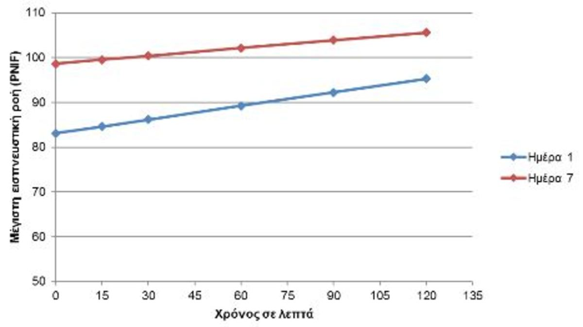 Εικόνα 3. Τιμές της PNIF (μέγιστη εισπνευστική ροή), 7 μέρες μετά από τη χορήγηση Lanes AlergEnd (κόκκινο) και την 1η ημέρα χορήγησης Lanes AlergEnd (μπλε)