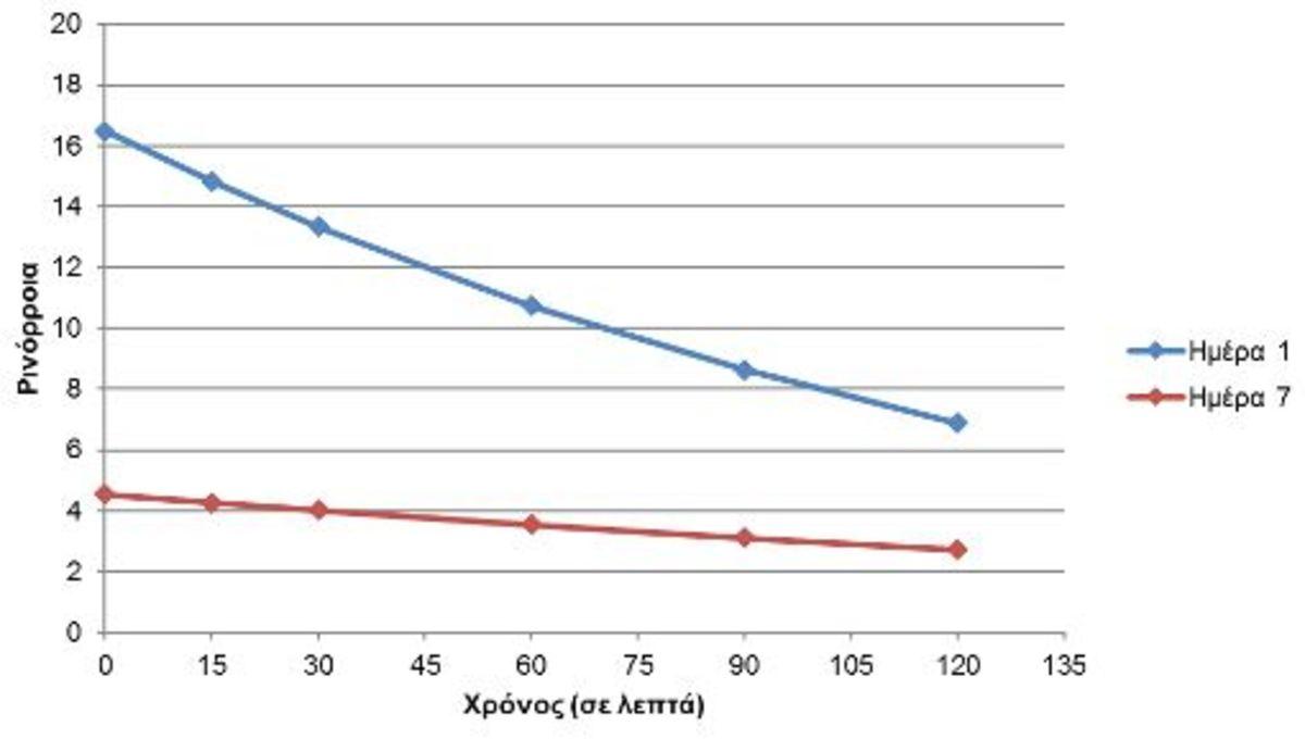 Εικόνα 4. Αξιολόγηση συμπτωμάτων ρινόρροιας την 1η ημέρα (μπλε) και την 7η ημέρα (κόκκινο) μετά τη χορήγηση Lanes AlergΕnd