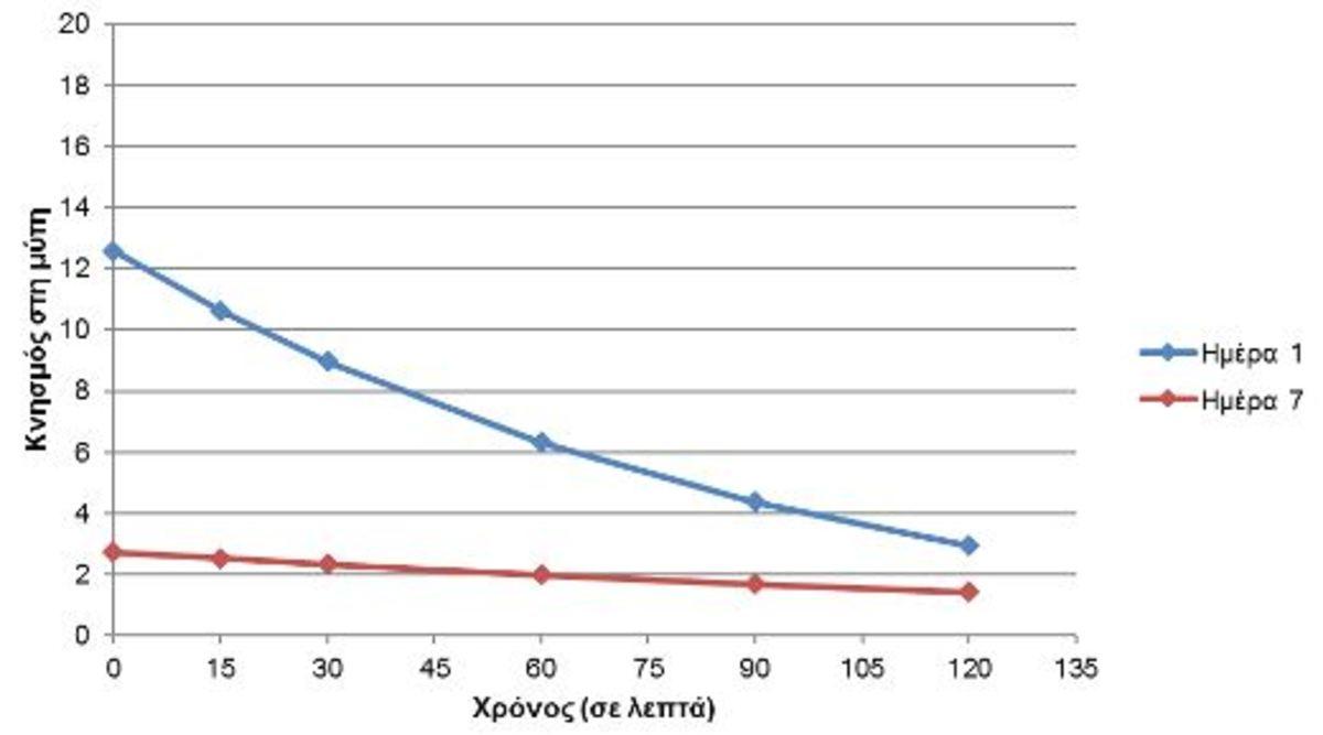 Εικόνα 5. Αξιολόγηση συμπτωμάτων κνησμού στη μύτη την 1η ημέρα (μπλε) και την 7η ημέρα (κόκκινο) μετά τη χορήγηση Lanes AlergΕnd