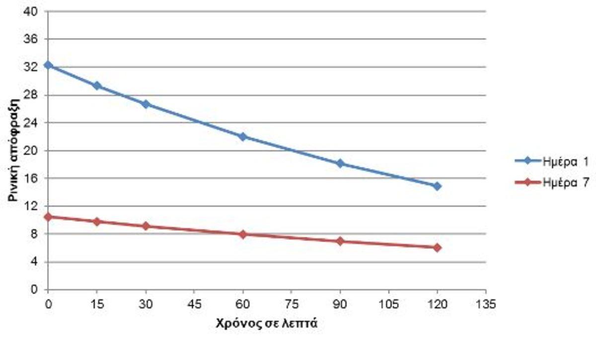 Εικόνα 7. Αξιολόγηση συμπτωμάτων ρινικής απόφραξης την 1η ημέρα (μπλε) και την 7η ημέρα (κόκκινο) μετά τη χορήγηση Lanes AlergΕnd
