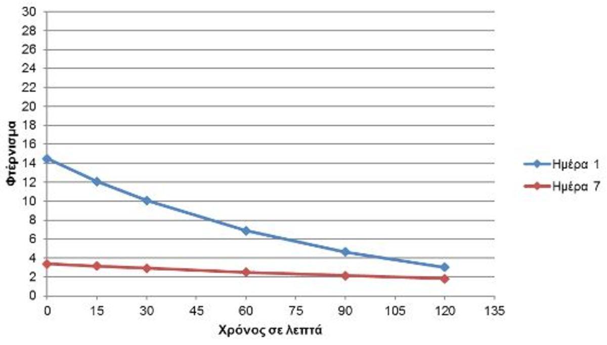 Εικόνα 6. Αξιολόγηση συμπτωμάτων φτερνίσματος την 1η ημέρα (μπλε) και την 7η ημέρα (κόκκινο) μετά τη χορήγηση Lanes AlergΕnd