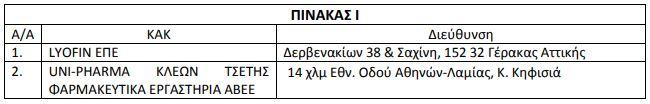 ΕΟΦ: Ανακαλούνται από την ελληνική αγορά ΟΛΑ τα φάρμακα με ρανιτιδίνη (λίστα)