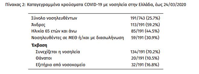 Κορωνοϊός: Οι 3 στους 10 Έλληνες που νοσηλεύθηκαν σε νοσοκομείο χρειάστηκαν ΜΕΘ agrinio24.gr