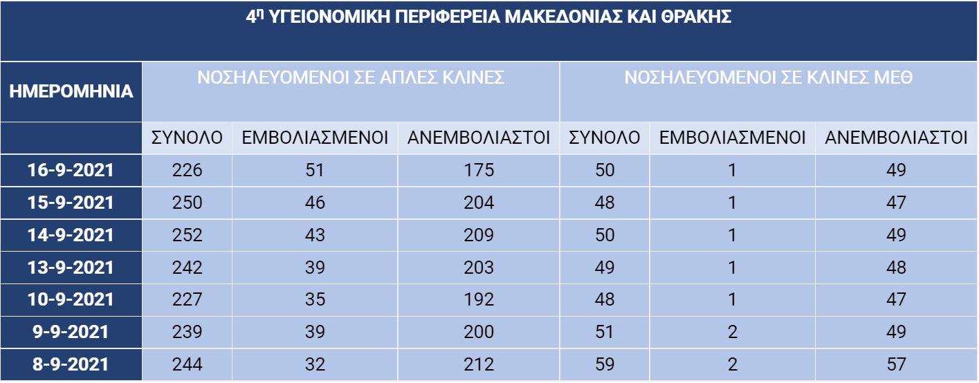 Βόρεια Ελλάδα: «Πανδημία» ανεμβολίαστων στα νοσοκομεία! Τεράστια ποσοστά σε απλές κλίνες και ΜΕΘ